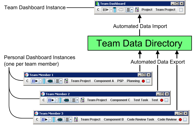 Team Use Psp Data And Earned Value